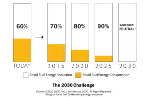 Three EASY Steps to Meet the AIA 2030 Commitment | PlanIT Impact