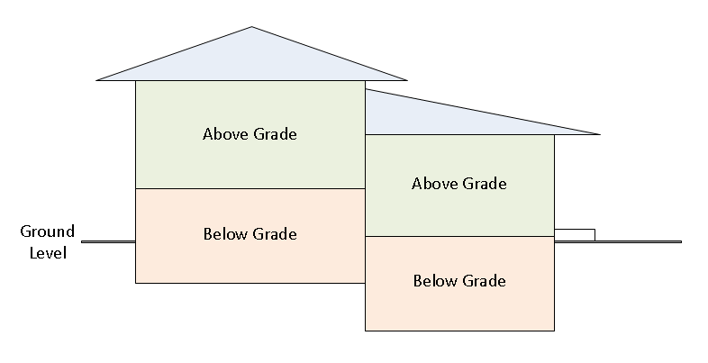 What Does Below Grade Mean?   Real Estate Definition