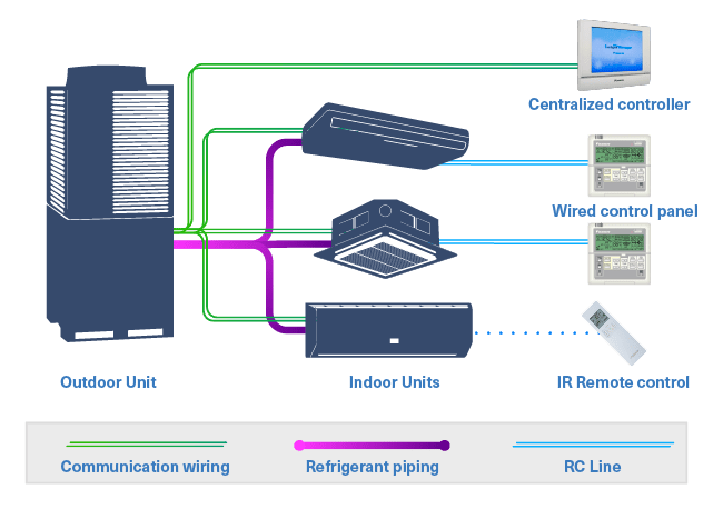 VRV / VRF HVAC connectivity diagram