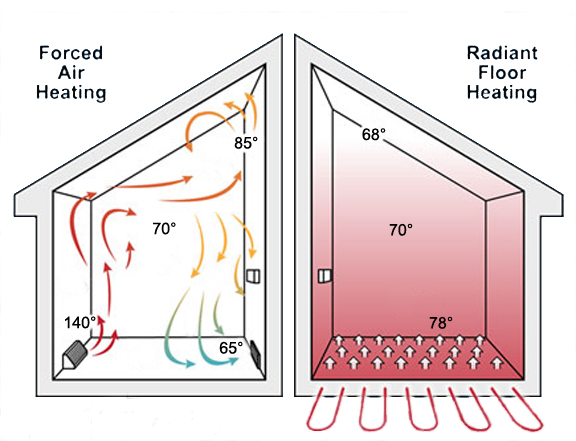 Radiant Floor Heating: Make Your Own Radiant Floor Heating