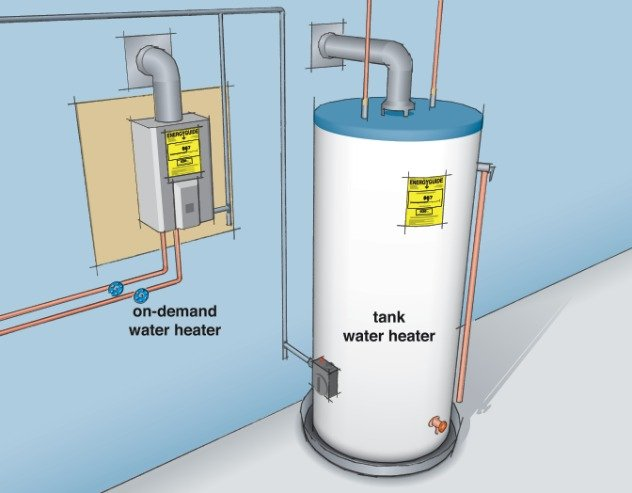 Estimating Costs and Efficiency of Storage, Demand, and Heat Pump Water  Heaters | Department of Energy